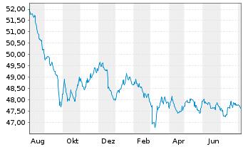 Chart Allianz Europazins Inhaber-Anteile A (EUR) - 1 Jahr