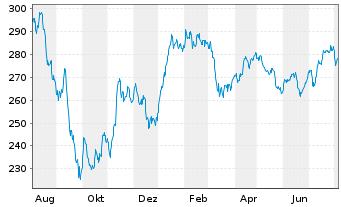 Chart Allianz RCM Nebenwerte Deu. - 1 Jahr