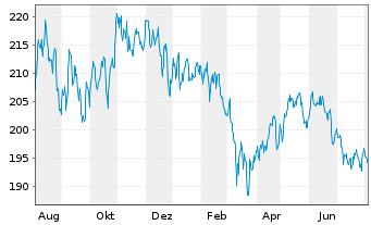 Chart Allianz RCM Biotechnologie - 1 Jahr