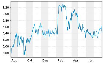Chart BP PLC Shares (Dt. Zert.) DL -,25 - 1 Jahr