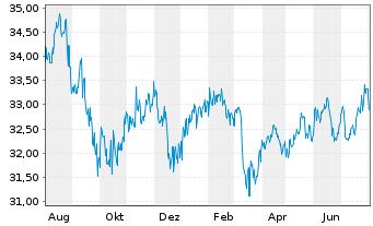 Chart VERITAS DYNAMIK - 1 Jahr
