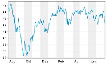 Chart Köln-Aktienfonds Deka o.A. Inhaber-Anteile - 1 Jahr
