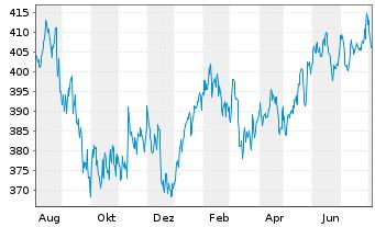 Chart Astra-Fonds Inhaber-Anteile - 1 Jahr