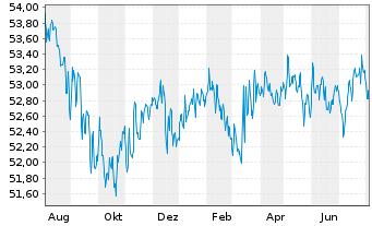 Chart AXA Defensiv Invest Inhaber-Anteile - 1 Jahr