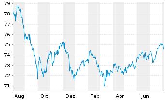 Chart AXA Wachstum Invest Inhaber-Anteile - 1 Jahr