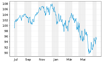 Chart AXA Chance Invest Inhaber-Anteile - 1 Jahr