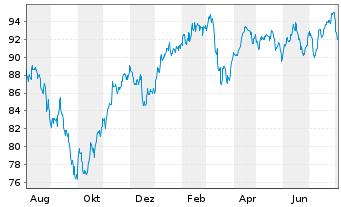 Chart First Private Europa Akt. ULM  Inhaber-Anteile - 1 Jahr