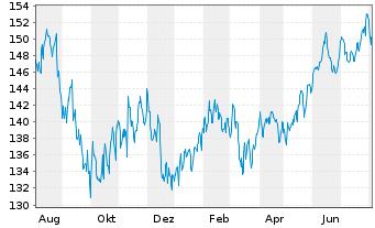 Chart All.Strategiefds Wachstum Pl. Inh.-Anteile A (EUR) - 1 Jahr