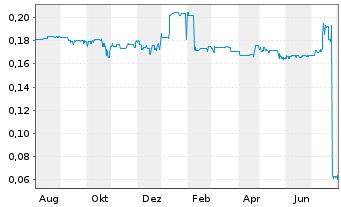 Chart AXA Immoselect Inhaber-Anteile - 1 Jahr