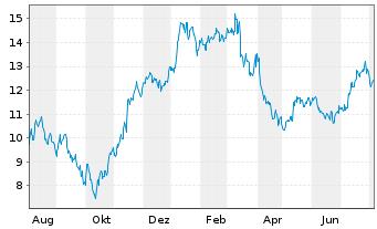 Chart Nordex AG - 1 Jahr