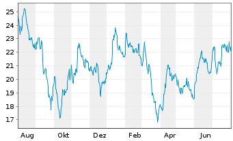 Chart Deutsche Wohnen SE - 1 Jahr