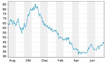 Chart VERBIO Vereinigt.BioEnergie AG - 1 Jahr
