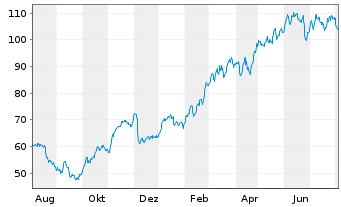 Chart Gerresheimer AG - 1 Jahr