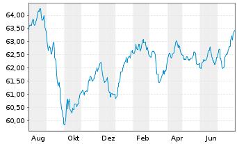 Chart Aramea Balanced Convertible - 1 Jahr