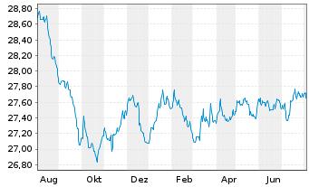 Chart Führ-Corporate Bond-LBB-INVEST - 1 Jahr