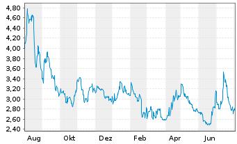 Chart Advanced Blockchain AG - 1 Jahr