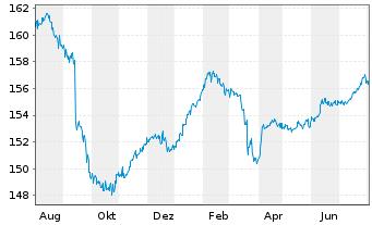 Chart Aramea Rendite Plus - 1 Jahr