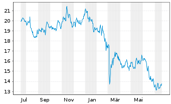 Chart Hamburger Hafen u. Logistik AG - 1 Jahr