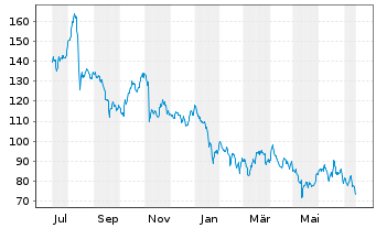 Chart VARTA AG - 1 Jahr