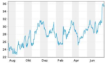 Chart AIXTRON SE - 1 Jahr
