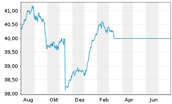 Chart ACATIS ifK Value Renten UI Inhaber-Anteile A - 1 Jahr