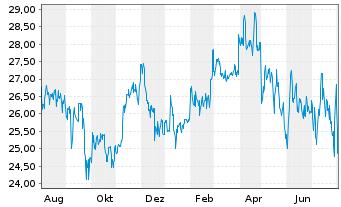 Chart technotrans SE - 1 Jahr