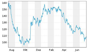 Chart adesso AG - 1 Jahr