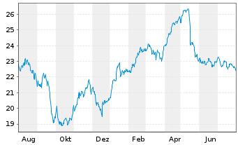 Chart freenet AG - 1 Jahr