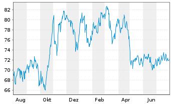 Chart Hella KGaA Hueck & Co. - 1 Jahr