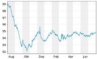 Chart Allianz SE FLR-Sub.Anl.v.2015(2025/2045) - 1 Jahr