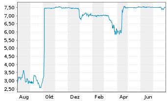 Chart home24 SE - 1 Jahr