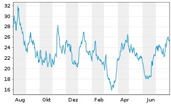 Chart HelloFresh SE - 1 Jahr