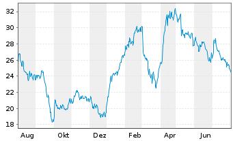 Chart GRENKE AG - 1 Jahr