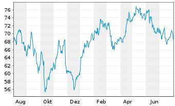 Chart Brenntag AG - 1 Jahr