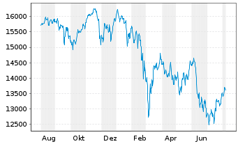 Chart DAX®-Stocks - 1 Year