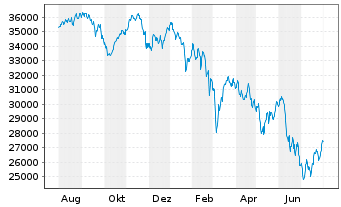 Chart MDAX®-Stocks - 1 Year