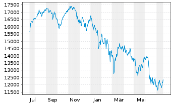 Chart SDAX®-Stocks - 1 Year