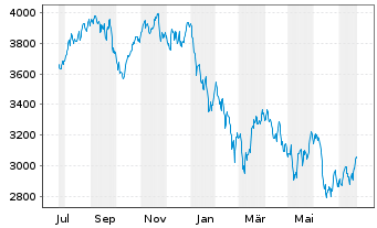 Chart TecDAX®-Stocks - 1 Year