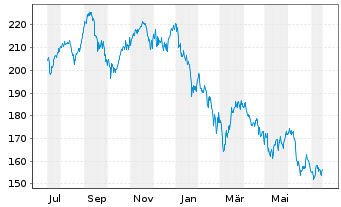 Chart Apus Capital Revalue Fonds Inhaber-Anteile - 1 Jahr