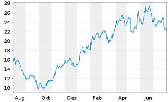 Chart SÜSS MicroTec SE - 1 Jahr