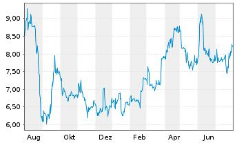 Chart artnet AG - 1 Jahr