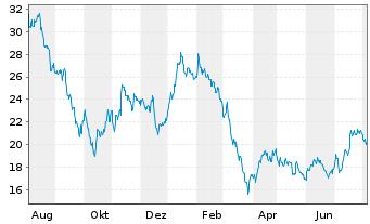 Chart Vonovia SE - 1 Jahr