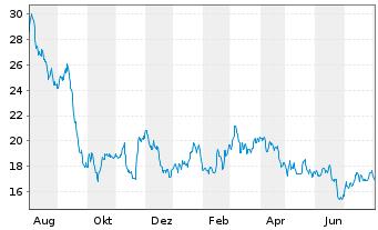 Chart Medios AG - 1 Jahr