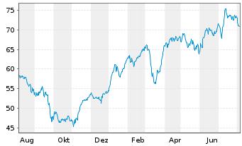 Chart HUGO BOSS AG - 1 Jahr