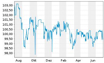 Chart Aareal Bank AG Nach.-MTN-IHS S.211 v.14(24) - 1 Jahr