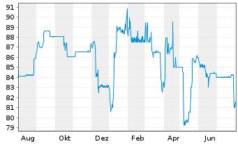 Chart Aareal Bank AG Nachr.FLR-IHS  v.14(24/29) - 1 Jahr