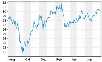 Chart Deutsche Beteiligungs AG - 1 Jahr