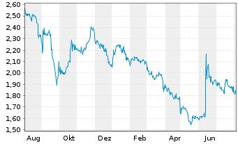 Chart Medigene AG - 1 Jahr