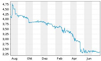 Chart WCM Beteil.u.Grundbesitz AG - 1 Jahr