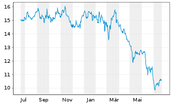 Chart DIC Asset AG - 1 Year
